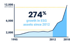 Dramatic growth of ESG